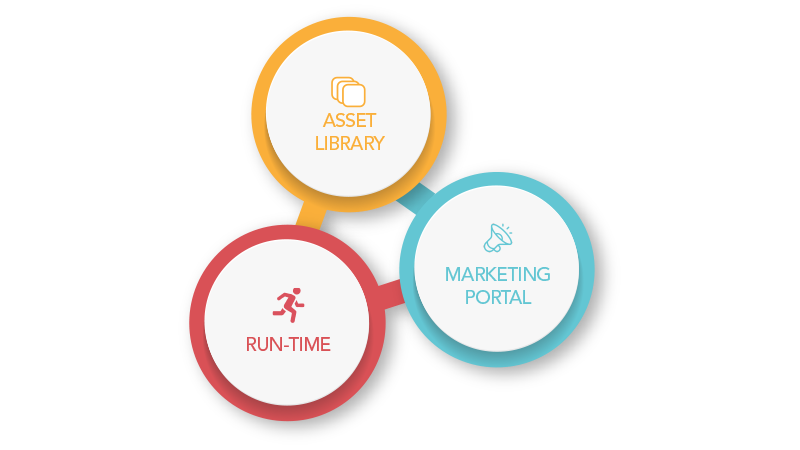 Graphic showing some of the features of the Service Delivery Hub including Asset Library, Marketing Portal and run-time environment.