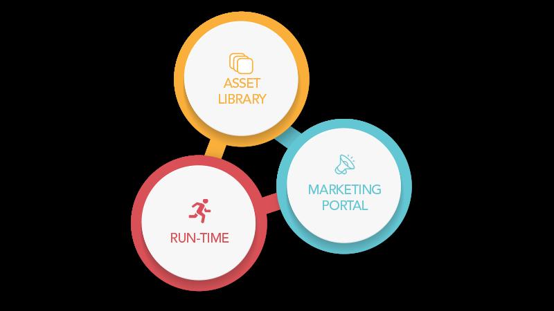 該圖顯示了服務交付中心的某些功能,包括資產庫,營銷門戶和運行時環境。