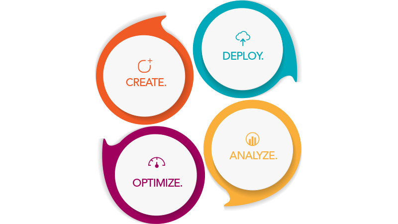 Graphic depicting the circular nature of the Forrit process.  Create content, deploy it, analyze it and optimize it.