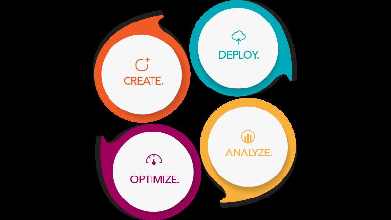 該圖描述了Forrit過程的循環性質。 創建內容,對其進行部署,分析和優化。
