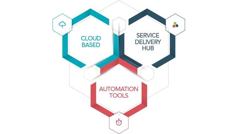 Graphic showing some of the Forrit benefits for devops including automation tools, the Forrit service delivery hub and a purely cloud-based platform.