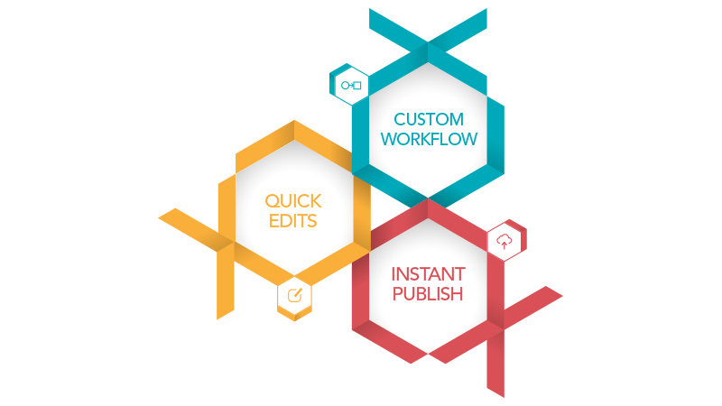 Graphic showing some of the Forrit benefits for content editors including custom workflows, instant publishes and the ability to make quick edits.