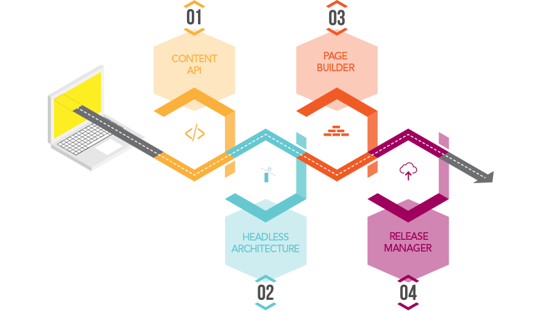 Graphic showing some of the Forrit benefits for developer including a content API, a release manager, a page builder and a headless architecture